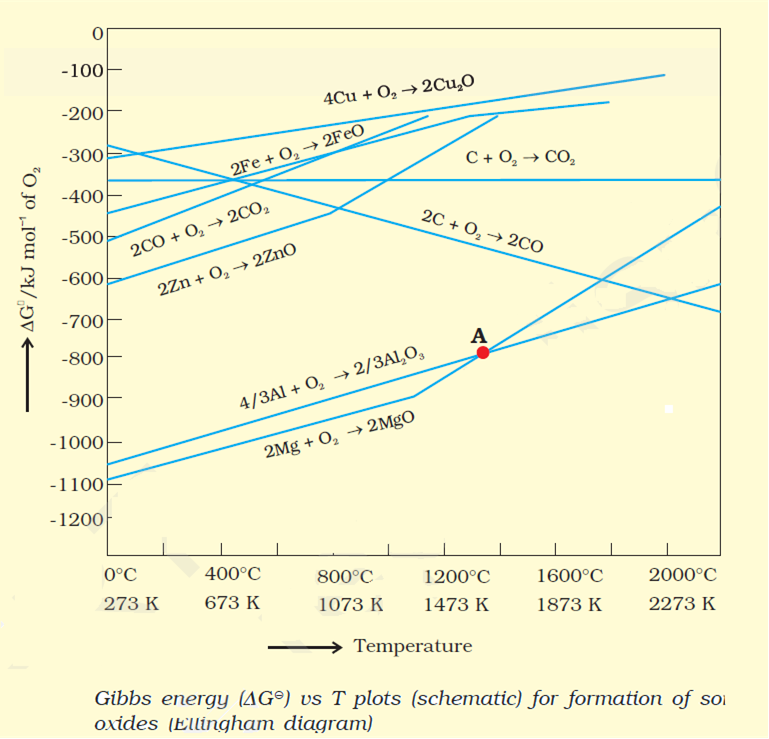 The choice of a reducing agent in a particular case depends on the two metal oxides hence both al zn can reduce feo to fe but cannot reduce al2o3 to al and zno similarly c can reduce zno but not co ccuart Gallery