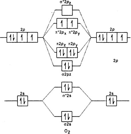 Draw The Molecular Orbital Energy Diagram For Oxygen Molecule O2