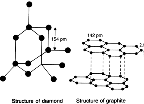 What Are Allotropes Sketch The Structure Of Two Allotropes Of Carbon Family Namely Diamond And Graphite What Is The Impact Of Structure On Physical Properties Of Two Allotropes From Chemistry The P Block