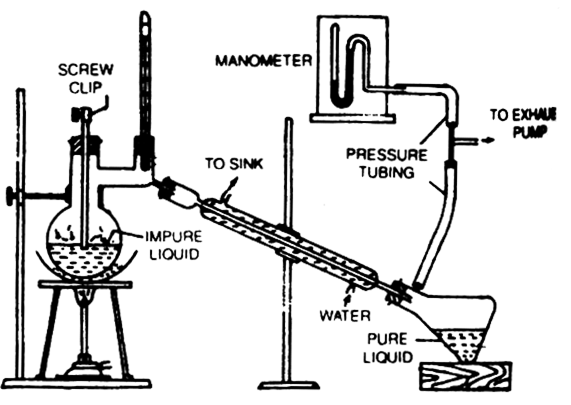 What Types Of Liquids Are Purified By Distillation Under Reduced