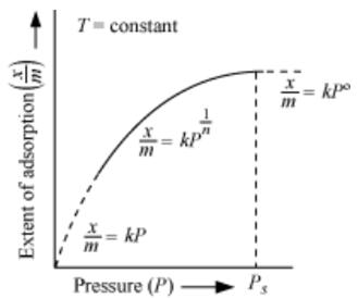 Freundlich Isotherm Equation