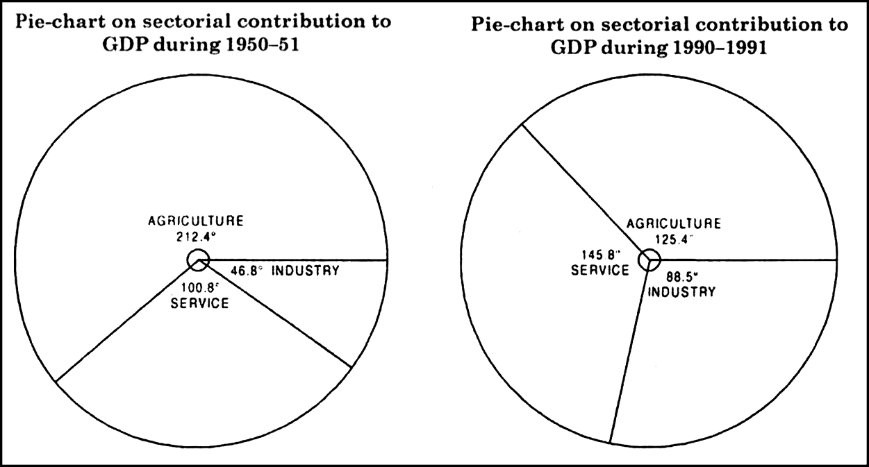 Construct a pie chart for the following table on sectorial 100 360 geenschuldenfo Gallery