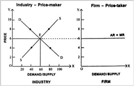 "Under perfect competition, ""Industry is the price-maker and firm is the  price-taker"". Explain.or How is seller (firm) under perfect competition a  price-taker?or Why is a firm under perfect competition a price-taker and"