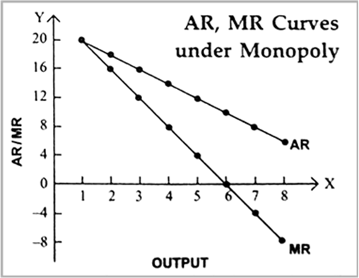 Under perfect competition MR = AR but under monopoly (or monopolistic  condition) MR is less than AR (MR < AR). Explain. from Economics The Theory  Of The Firm Under Perfect Competition Class 12 CBSE