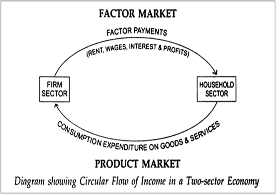 what is circular flow of money