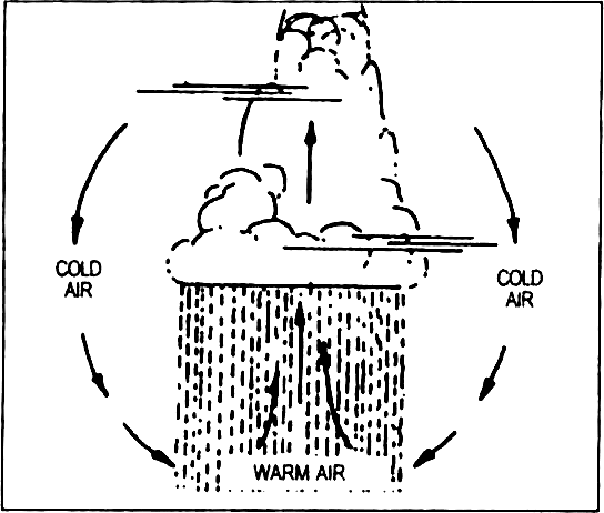 Distinguish Between 6 Convectional And Cyclonic Precipitation