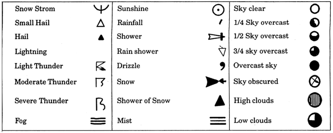 Which Meteorological Symbols Are Used To Mark The Following On A