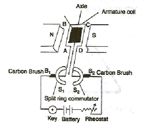 the labelled diagram of a d c  electric motor is as shown below: