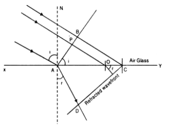 Draw a labelled Ray diagram of an image of a distant ...