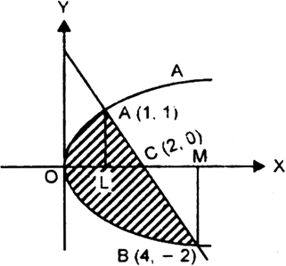 find the area of the region included between the parabola y2 x and 2X4 Wood from 2 y 2 x 3 putting this value of y in 1 we get 2 x 2 x or x2 4 x 4 x or x2 5 x 4