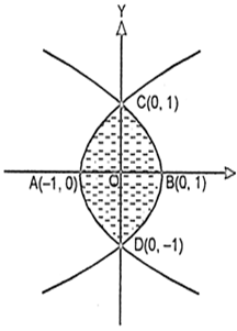 Draw The Rough Sketch Of Y2 X 1 And Y2 X 1 And Determine The Area Enclosed By The Two Curves From Mathematics Application Of Integrals Class 12 Mizoram Board