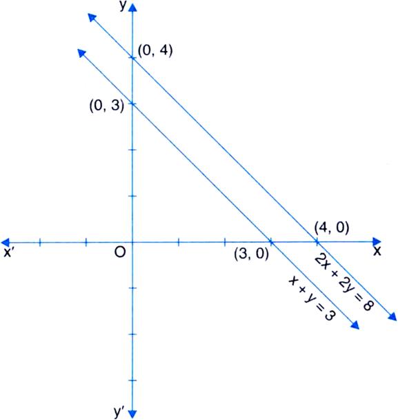 Draw The Graph Of X Y 3 And 2x 2y 8 On The Same Axes What