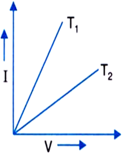 V-I graph for a metallic wire at two different temperatures
