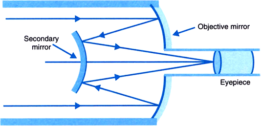 A Cassegrain Telescope Uses Two Mirrors As Shown In Figure Below