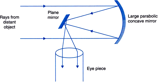 Draw A Labelled Ray Diagram Of A Reflecting Type Telescope