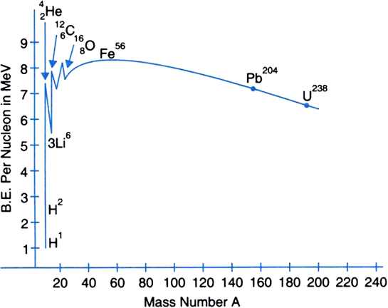 How To Calculate The Binding Energy Per Nucleon Energy Etfs