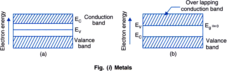 Distinguish Between Metals Insulators And Semiconductors On The