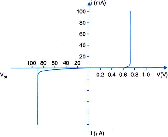 The Following Figure Shows The V I Characteristics Of A