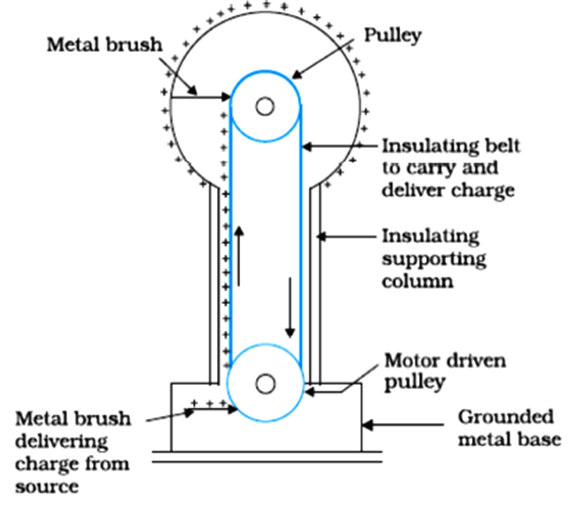 Draw a labelled diagram of van de graff generator state its working to prevent leakage of charge from the sphere the generator is completely enclosed in an earthed connected steel tank which is filled with air under high ccuart Choice Image