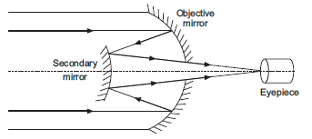 Draw a labelled ray diagram of a reflecting telescope ...