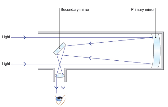 Draw A Schematic Ray Diagram Of A Reflecting Telescope Showing How