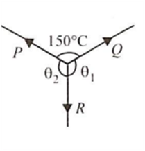 P, Q and R are three coplanar forces acting at a& from Class