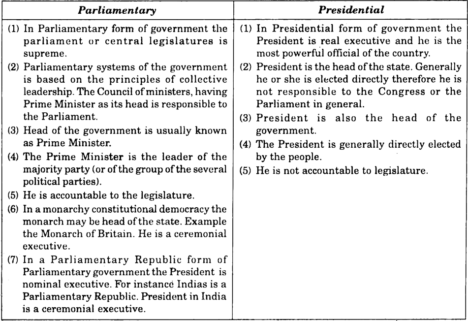 essay on parliamentary form of government in india The palace of westminster = the seat of the parliament of the  whereas the  doctrine of separation of powers in the us system does not require the  executive.