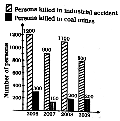 A bar graph showing the heights of six mountain peaks study the bar study the bar diagram and answer these questions ccuart Choice Image