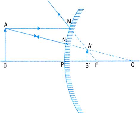 Image result for convex mirror zigya