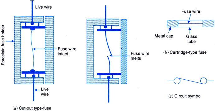 What Are The Two Types Of Electric Fuse Commonly Used Draw Their