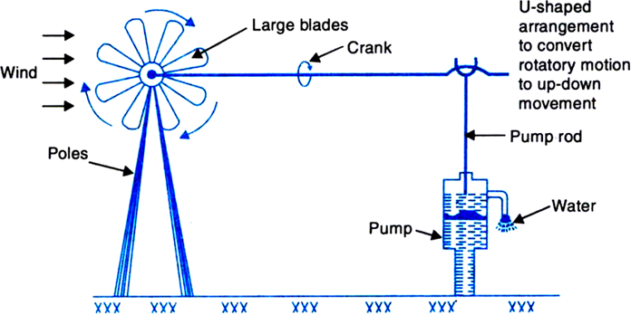What Is Windmill Draw A Diagram To Show How A Windmill Can Be Used