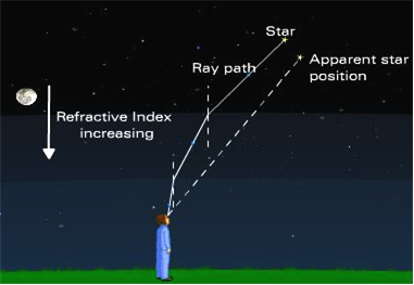 What is atmospheric refraction use this phenomenon to explain the b advanced sunrise when the sun is slightly below the horizon light rays coming from the sun travel from rarer to denser layers of air ccuart Images