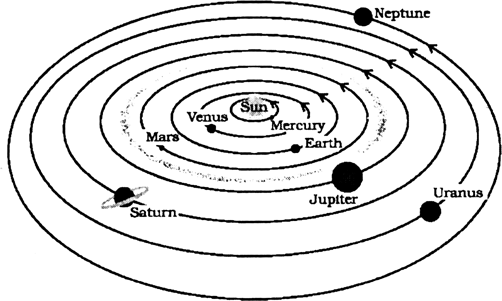 A the diagram of solar system is given by