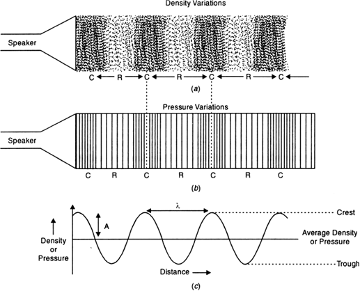 Graphical Representation Of A Longitudinal Wave