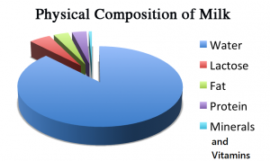 physical_composition_of_milk