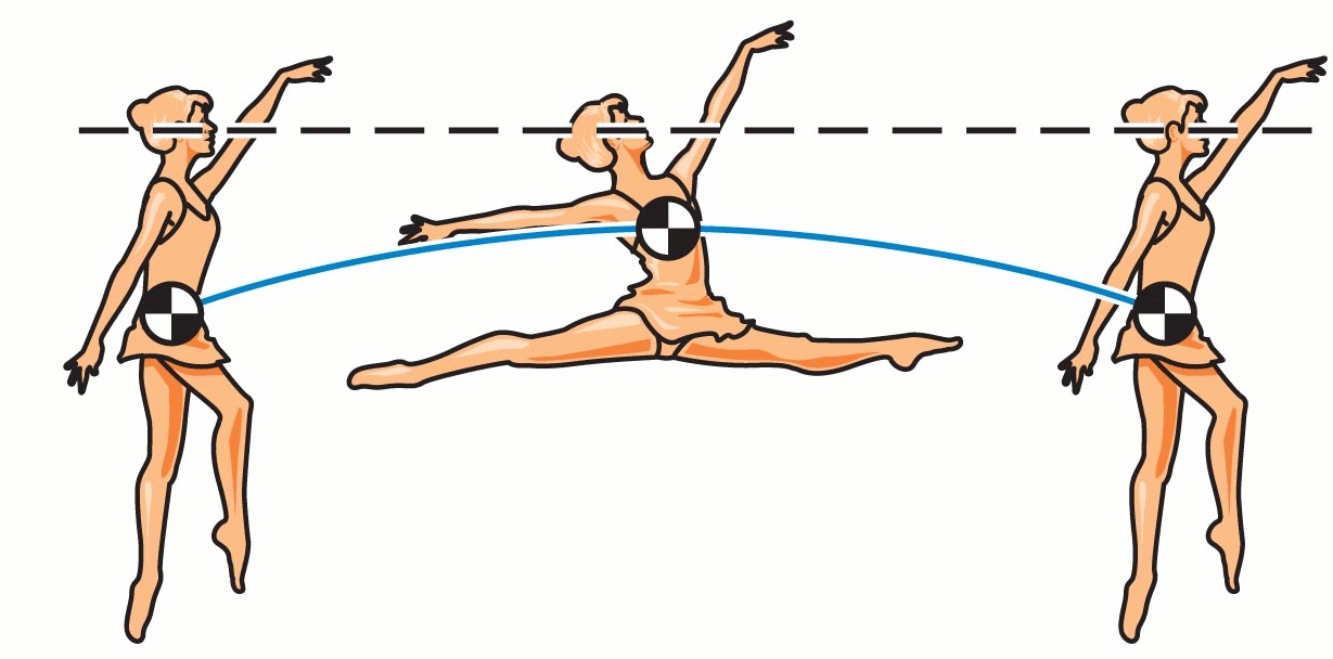 horizontal jump grand jete analysis Kalichová, miriam biomechanical analysis of the basic classical dance jump – the grand jeté international journal of biological and life sciences, waset, 2011, roč 2011, č 59, s 422 - 426.
