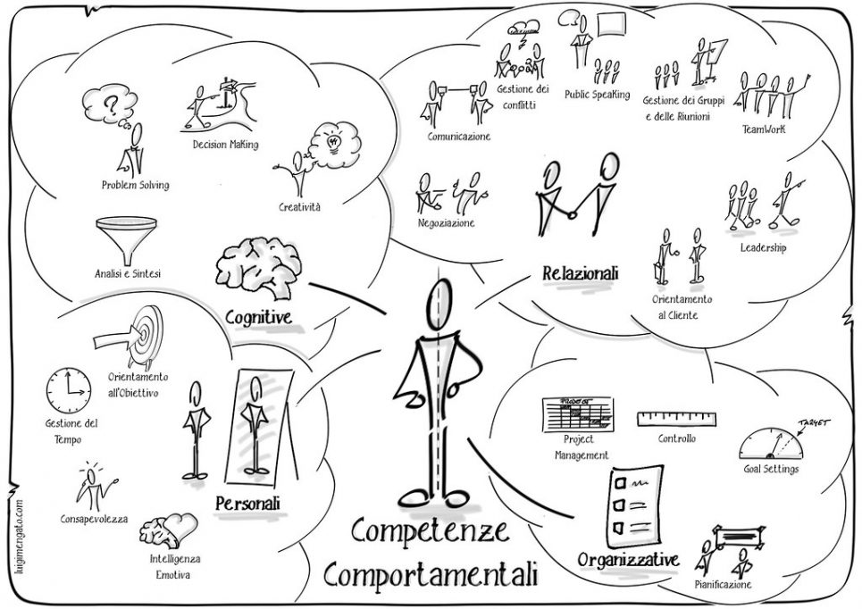 A picture showing various soft skills at workplace.