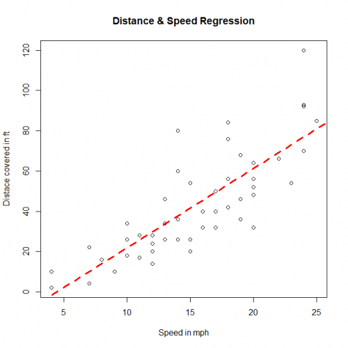 Linear Regression line on cars dataset
