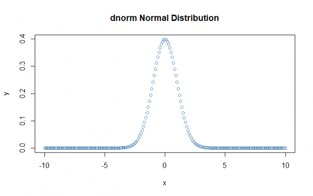 dnorm graph