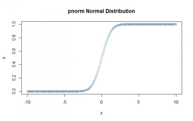pnorm plot