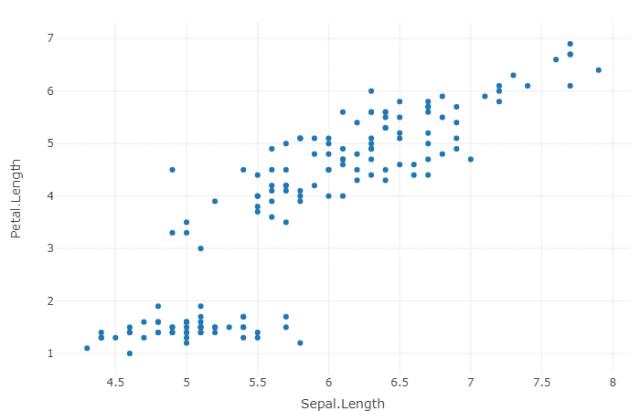 scatter plot of iris